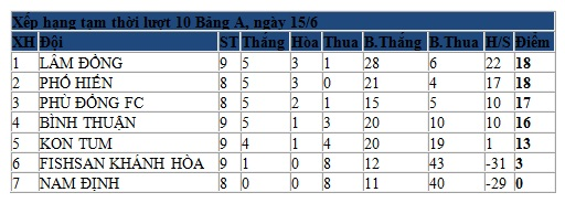 CLB Phố Hiến: Thắng lớn để trở lại ngôi đầu bảng 3
