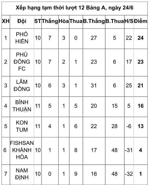Phố Hiến dẫn đầu bảng A với 24 điểm sau trận thắng Bình Thuận 3